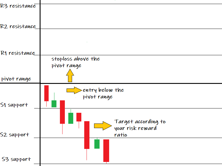 Nifty Support and resistance predictions