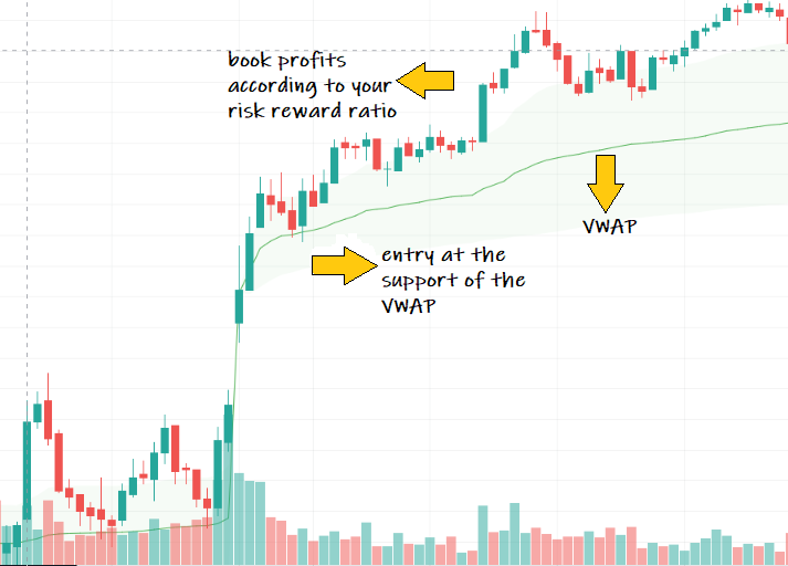 best indicator for option trading