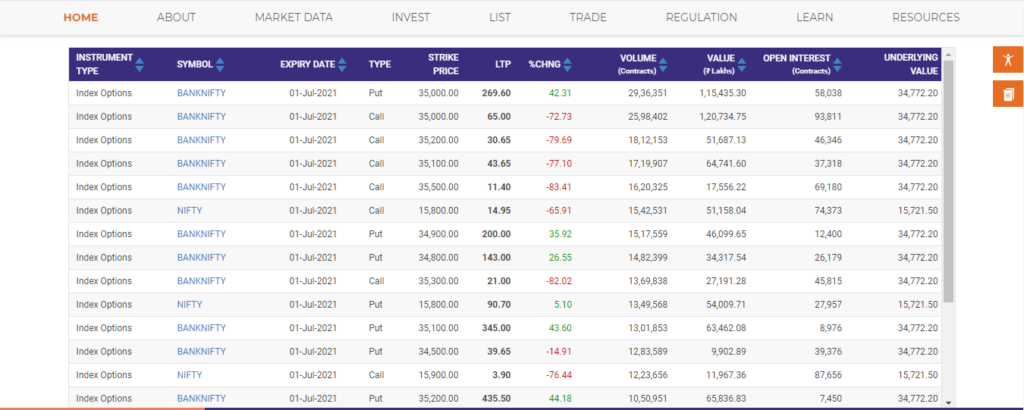 How to use open interest for intraday trading