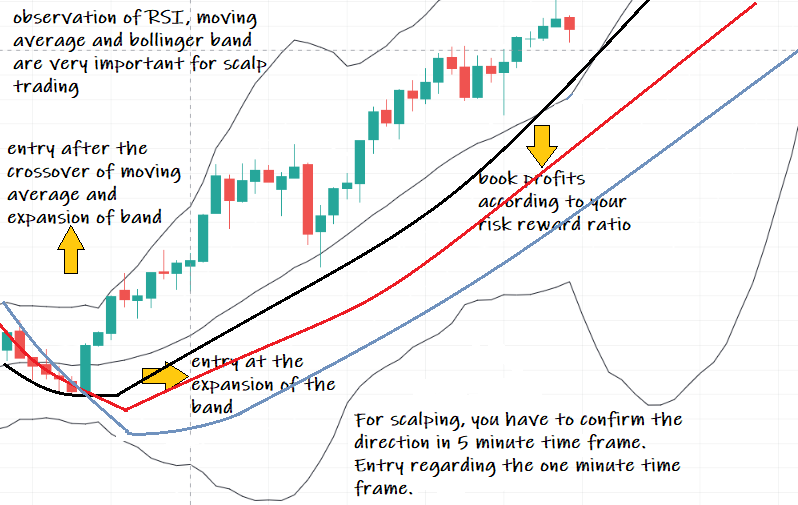 successful intraday trading strategies  best strategy for intraday trading