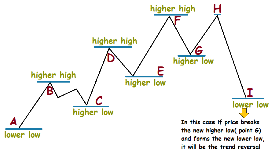 higher high lower low trading strategy